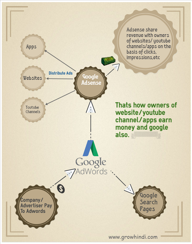How Adwords Works- Infographics