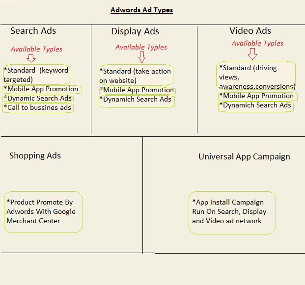 Type of adwords campaign